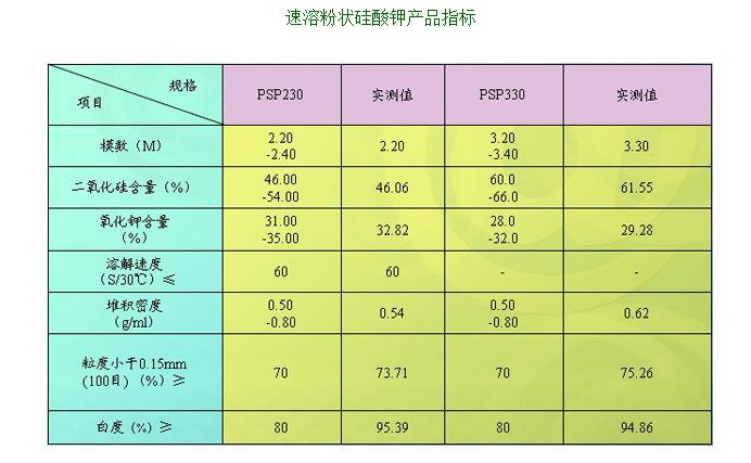 粉状硅酸钾,指标.jpg